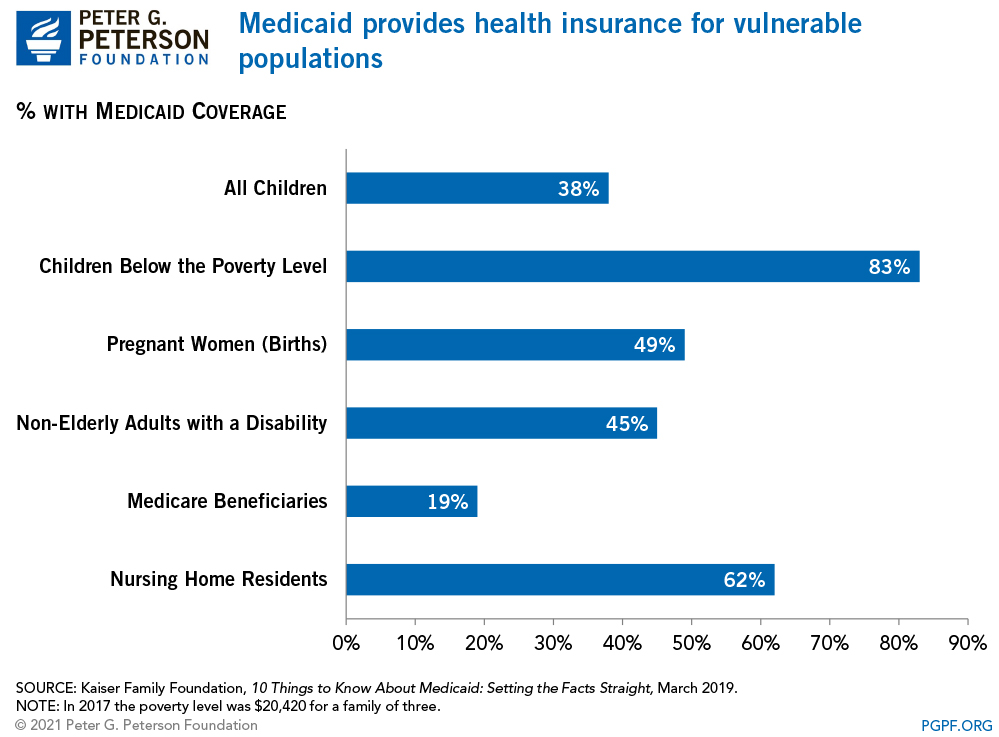 Medicaid provides health insurance for vulnerable populations