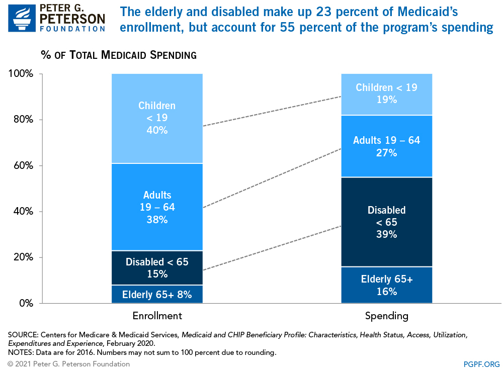 The elderly and disabled make up 23 percent of Medicaid's enrollment, but account for 55 percent of the program's spending