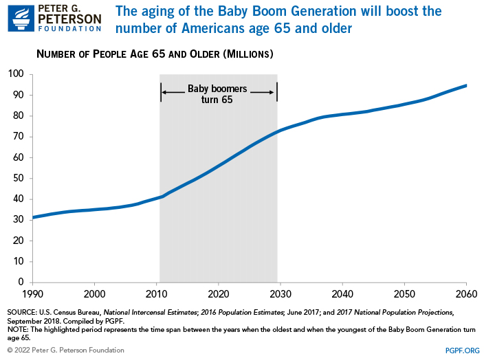 The aging of the Baby Boom Generation will boost the number of Americans age 65 and older
