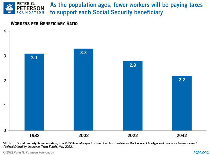 As the population ages, fewer workers will be paying taxes to support each Social Security beneficiary