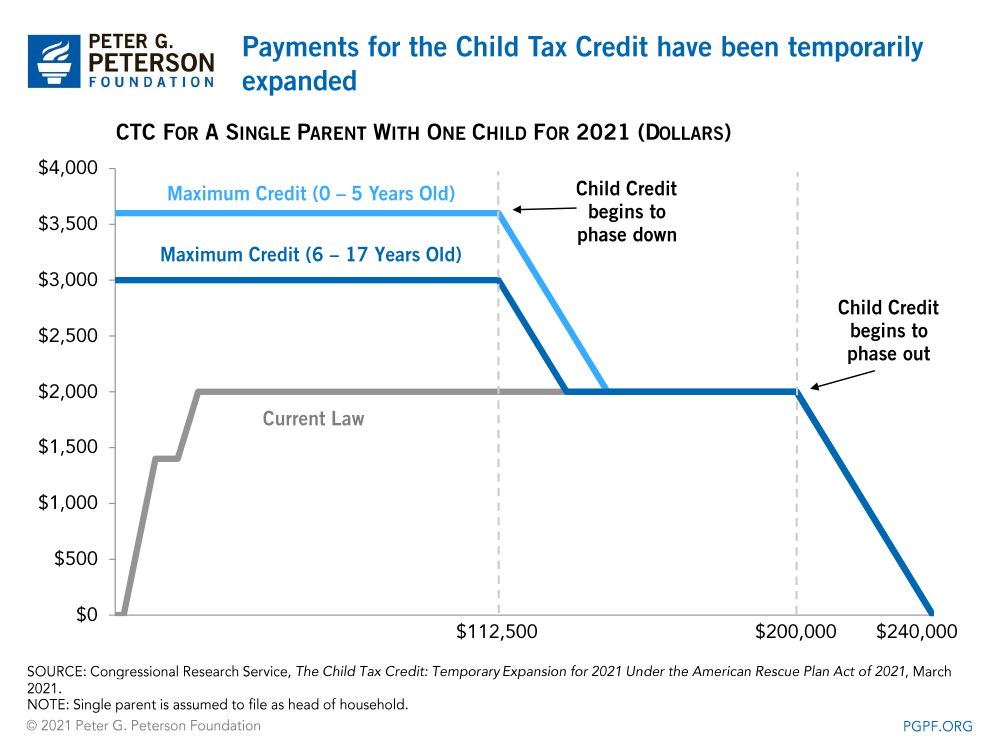 payments for the child tax credit have been temporarily expanded