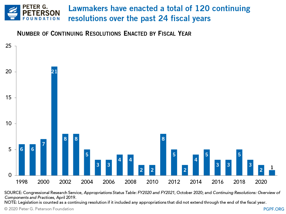 Lawmakers have passed a total of 120 continuing resolutions over the past 24 fiscal years