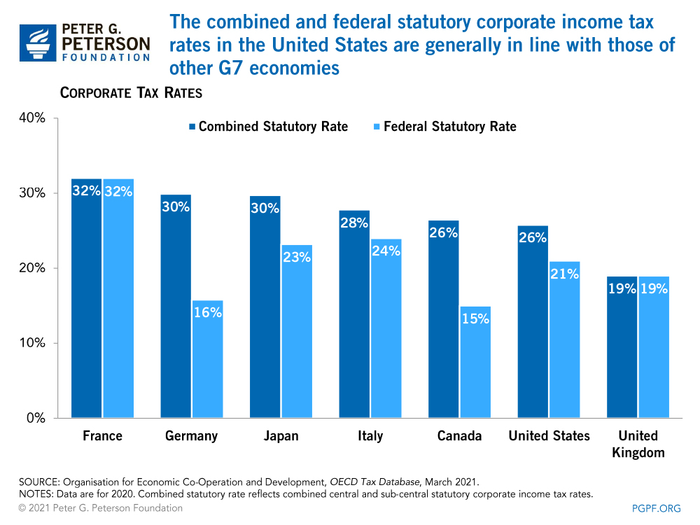 The combined and federal statutory corporate income tax rates in the United States are generally in line with those of other G7 economies