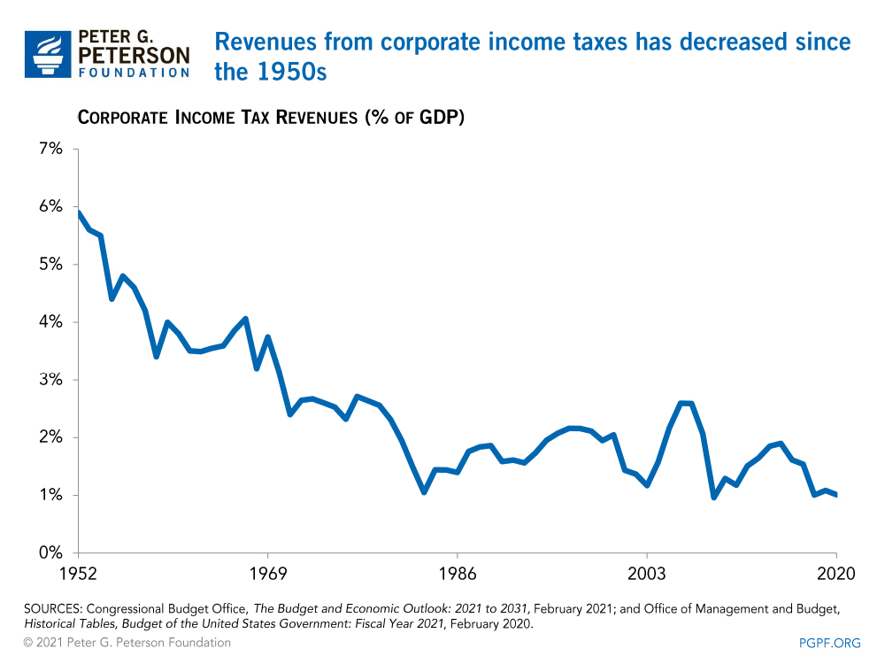 Revenues from corporate income taxes has decreased since the 1950s