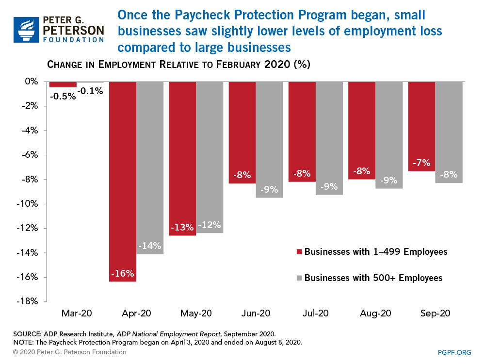 Once the Paycheck Protection Program began, small businesses saw slightly lower levels of employment loss compared to large businesses