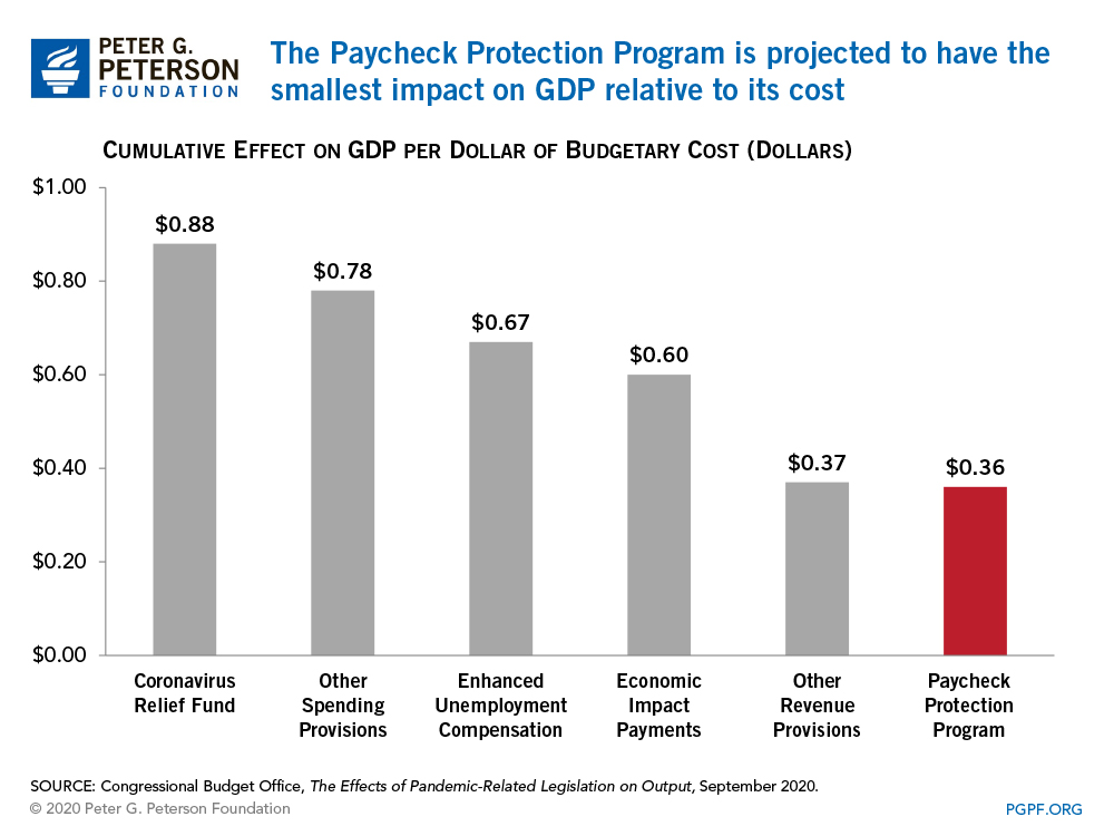 The Paycheck Protection Program is projected to have the smallest impact on GDP relative to its cost