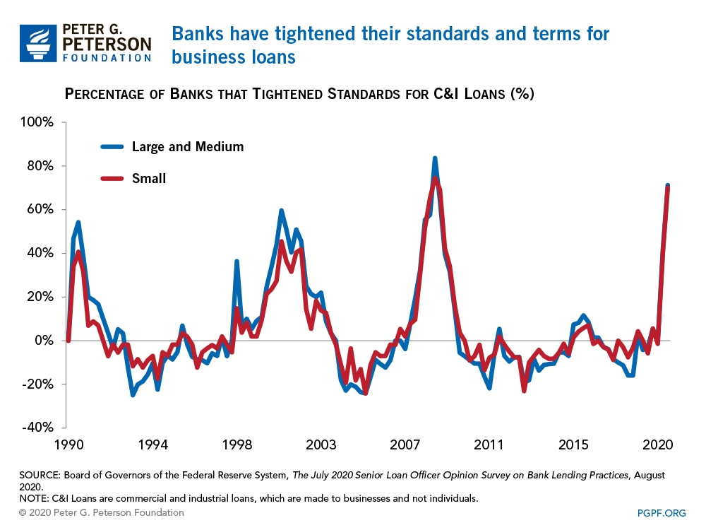 Banks have tightened their standards and terms for business loans