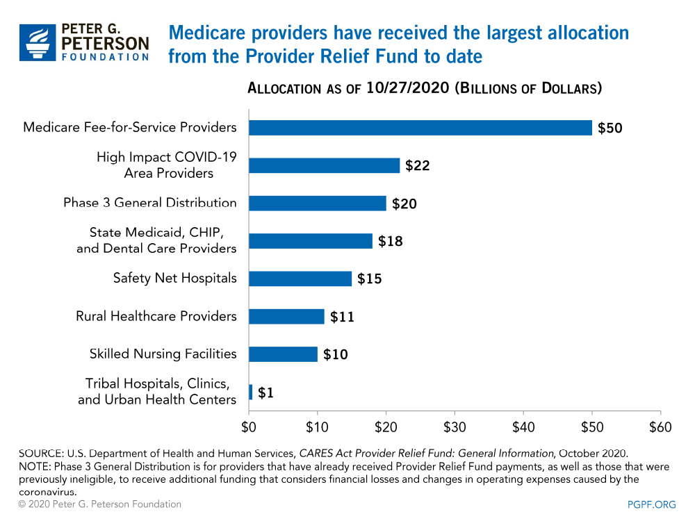 Medicare providers have received the largest allocation from the Provider Relief Fund to date