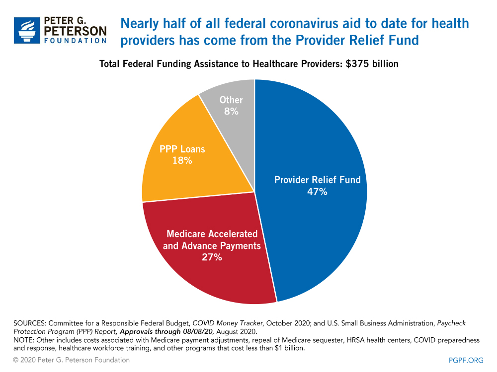 Nearly half of all federal coronavirus aid to date for health providers has come from the Provider Relief Fund