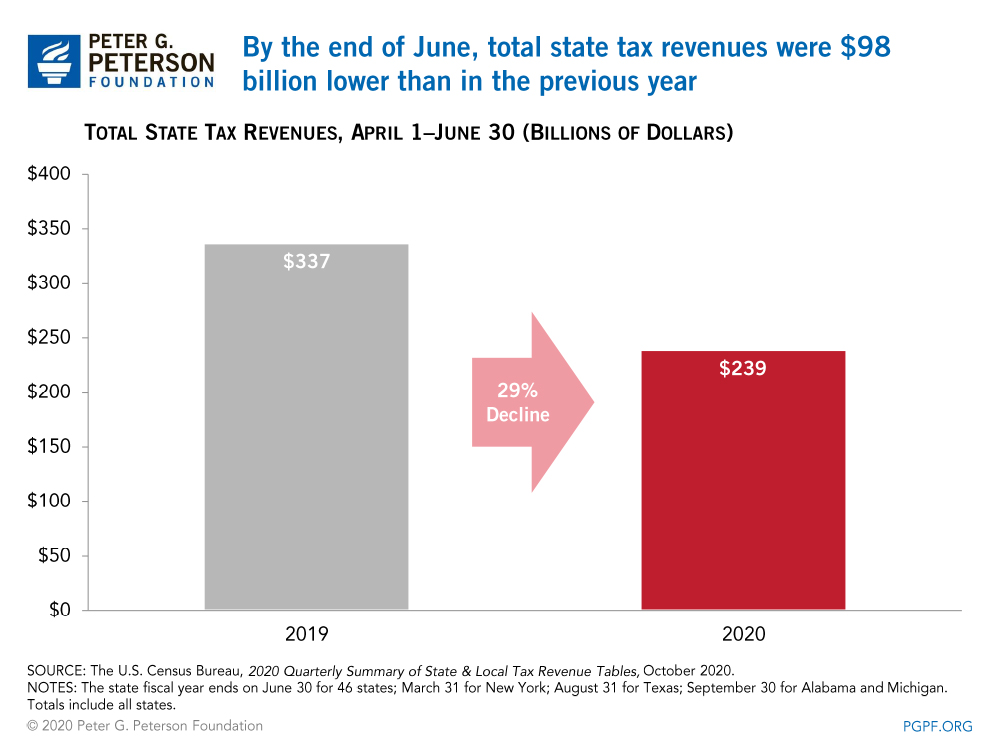 By the end of June, total state tax revenues were $98 billion lower than in the previous year
