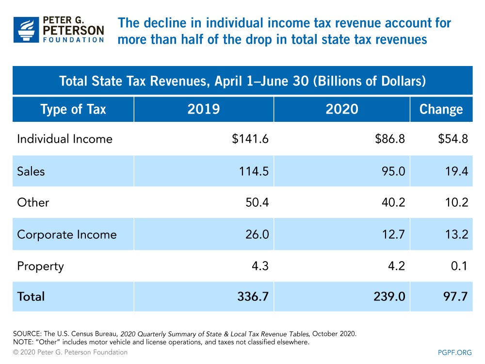 The decline in individual income tax revenue account for more than half of the drop in total state tax revenues