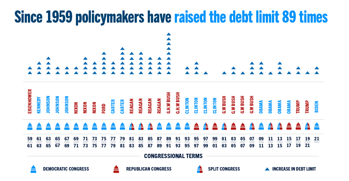 The debt limit has been raised or suspended 87 times since the beginning of 1959