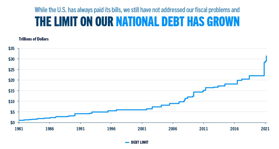 The statutory debt limit since 1979