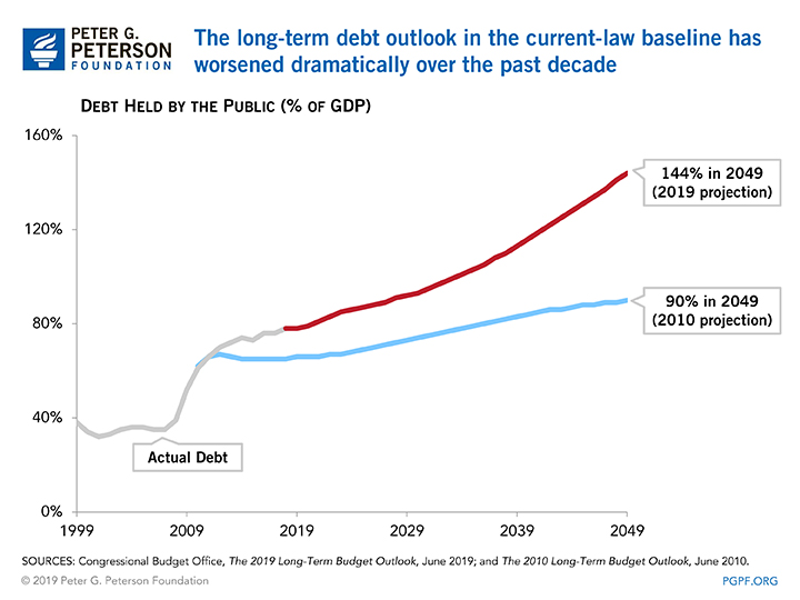 The long-term debt outlook in the current-law baseline has worsened dramatically over the past decade