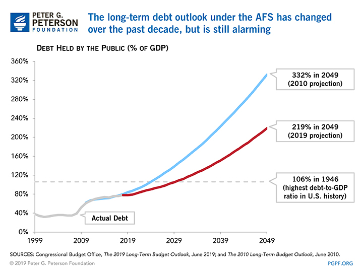 The long-term debt outlook under the AFS has changed over the past decade, but is still alarming