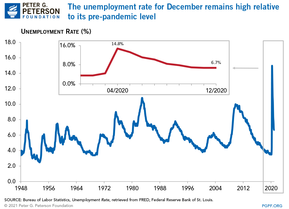 The unemployment rate for December remains high relative to its pre-pandemic level