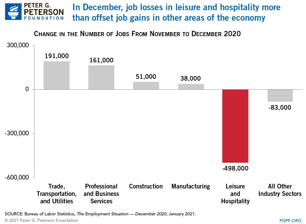 In December, job losses in leisure and hospitality more than offset job gains in other areas of the economy
