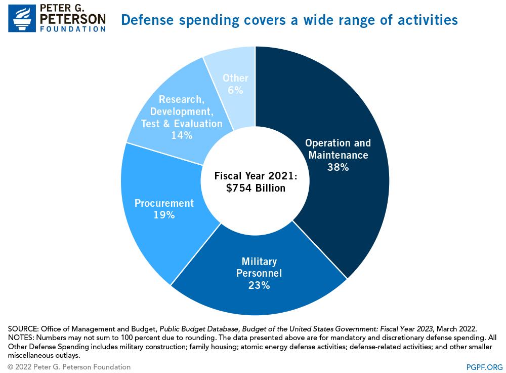 Defense spending covers a wide range of activities