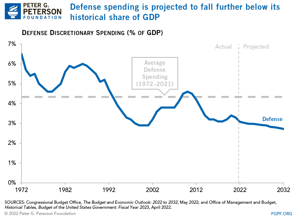 Defense spending is projected to stay below its historical share of GDP