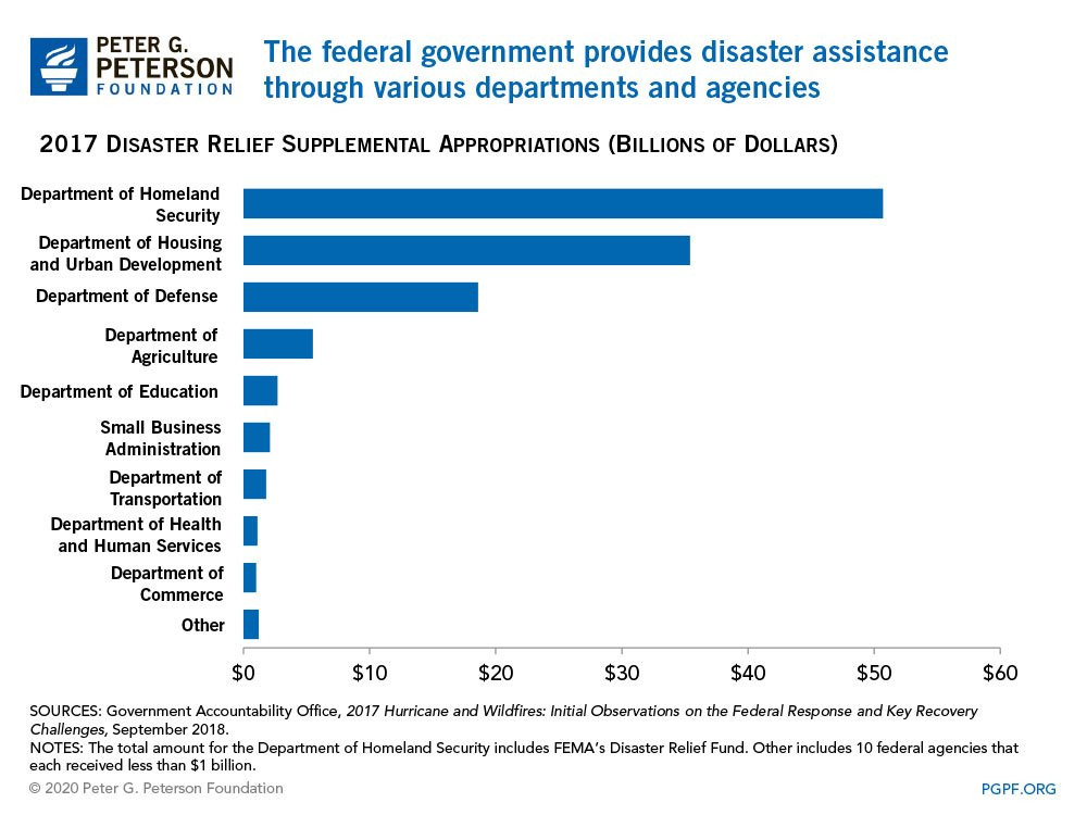The federal government provides disaster assistance through various departments and agencies