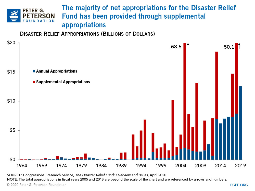 The majority of net appropriations for the Disaster Relief Fund has been provided through supplemental appropriations