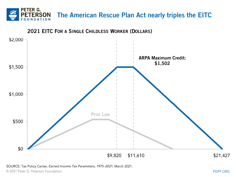 The Earned Income Tax Credit largely benefits those with lower incomes