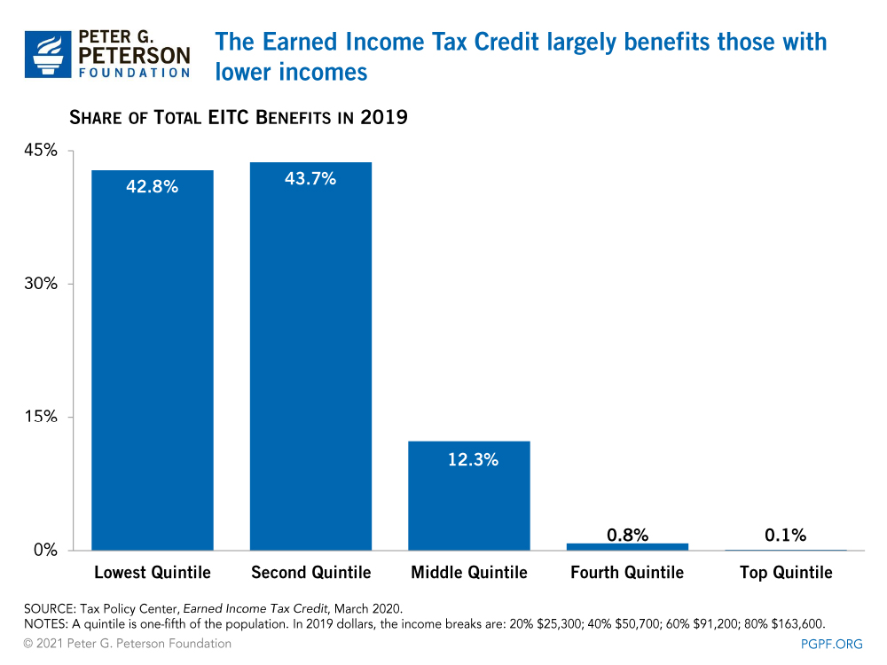 The EITC and CTC are the most significant tools for the reduction of child poverty