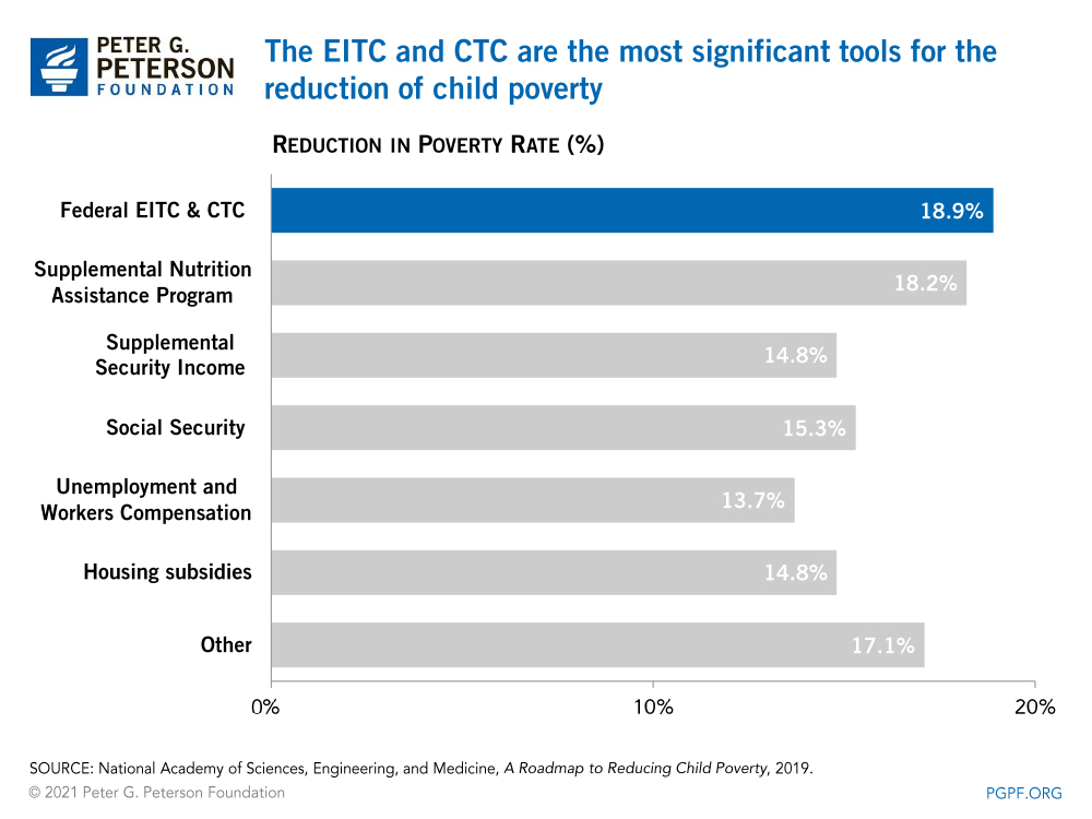 Among income security programs, the Earned Income Tax Credit significantly reduces poverty