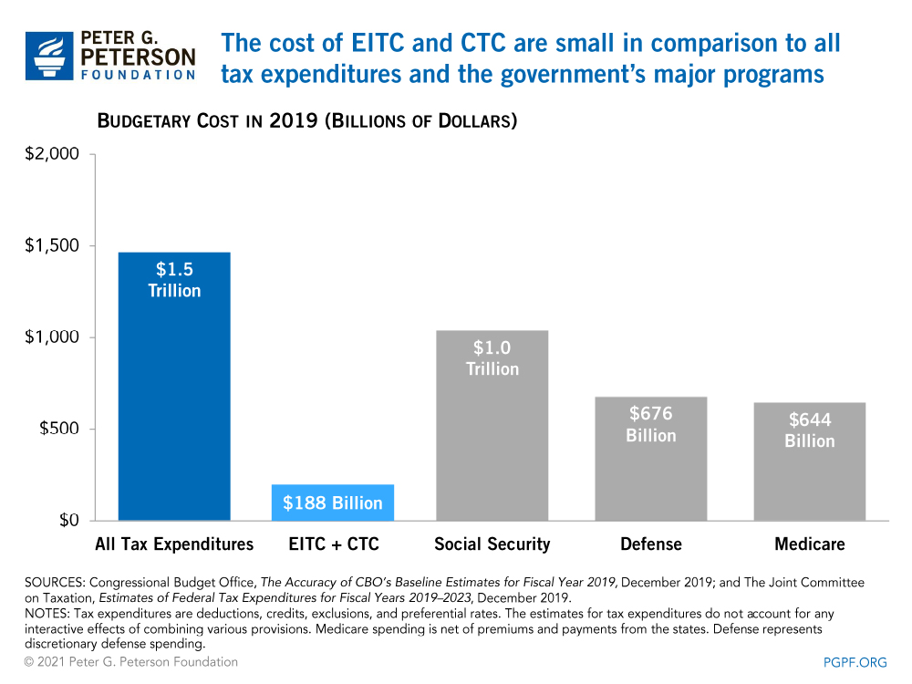 The cost of EITC and CTC are small in comparison to all tax expenditures and the government's major programs