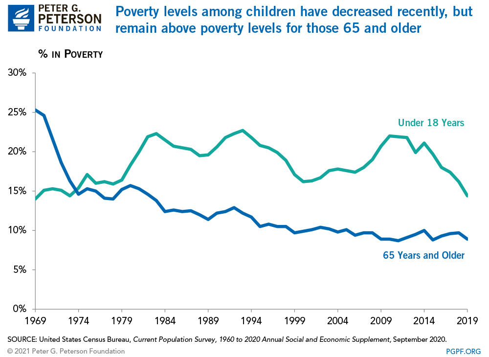 Poverty levels among children have decreased recently, but remain above poverty levels for those 65 and older