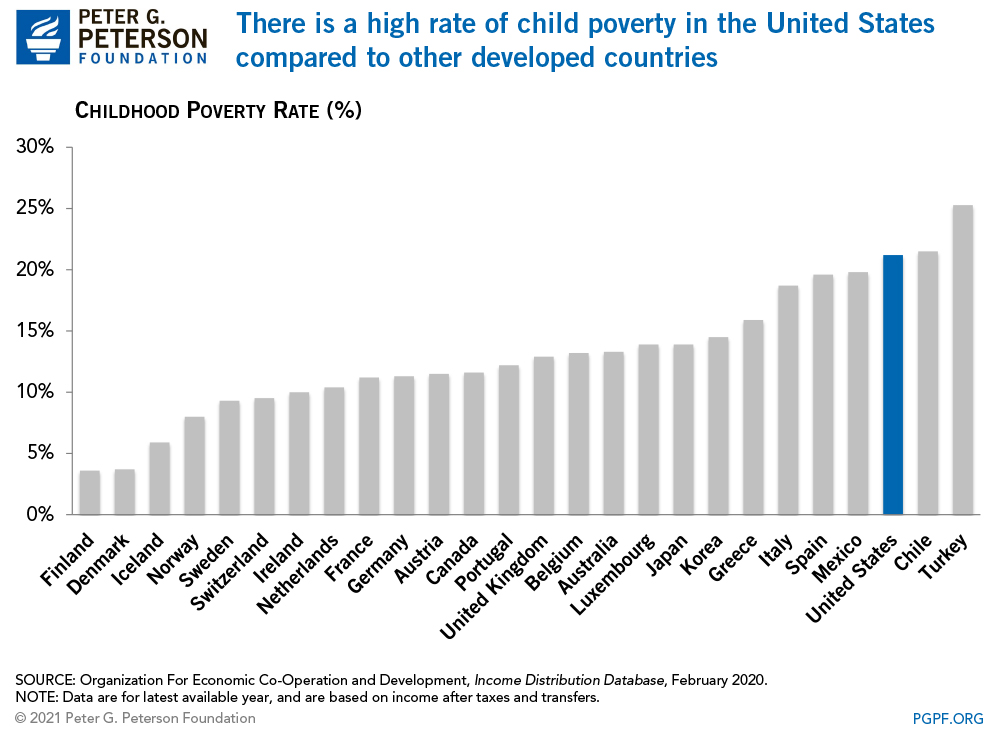 There is a high rate of child poverty in the United States compared to other developed countries