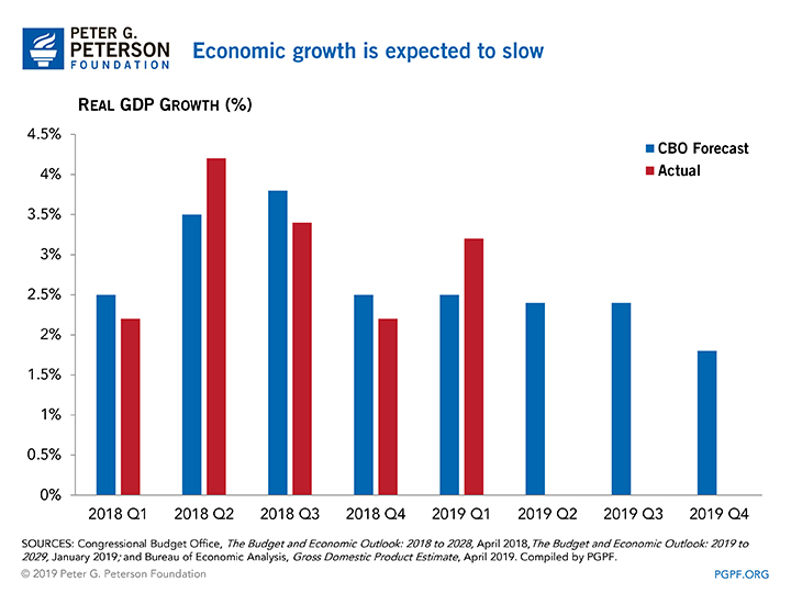 Economic growth is expected to slow
