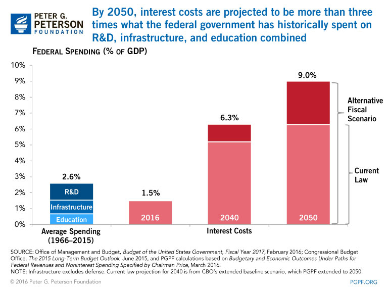 By 2050, interest costs on the debt are projected to be more than three times what the federal government has historically spent on R&D, infrastructure, and education combined