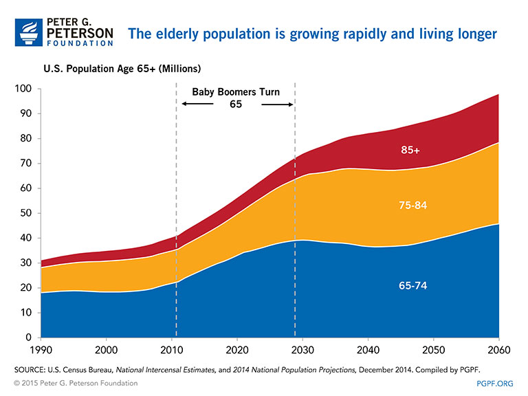 The elderly population is growing rapidly and living longer