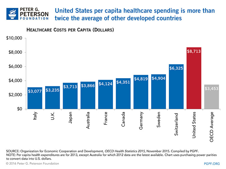 United States per capita healthcare spending is more than twice the average of other developed countries
