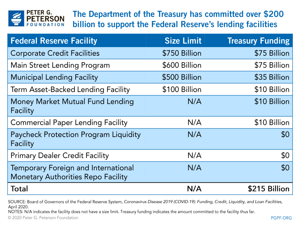 The Department of the Treasury has committed over $200 billion to support the Federal Reserve's lending facilities