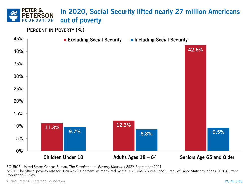 In 2018, Social Security lifted nearly 22 million Americans out of poverty