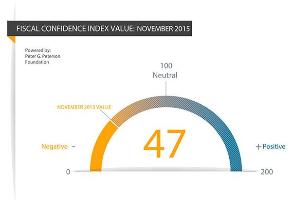FCI Value, November 2015: 47