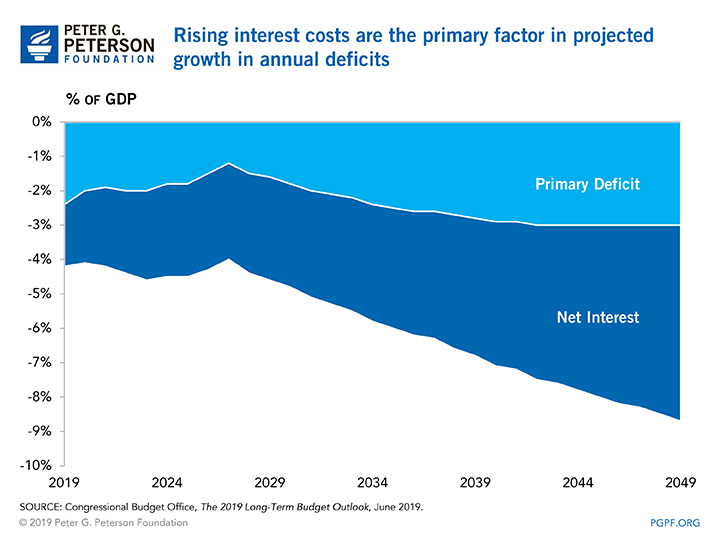 Rising interest costs are the primary factor in projected growth in annual deficits