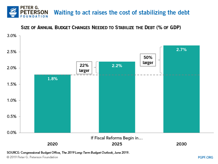 Waiting to act raises the cost of stabilizing the debt