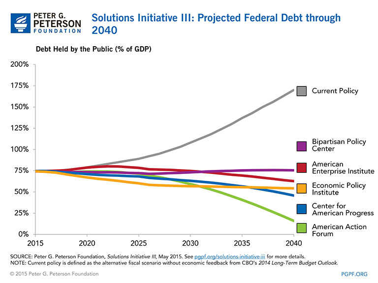 Solutions do exist: PGPF Solutions Initiative III plans from five think tanks show declining federal debt through 2040
