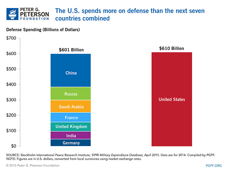 The U.S. spends more on defense than the next seven countries combined