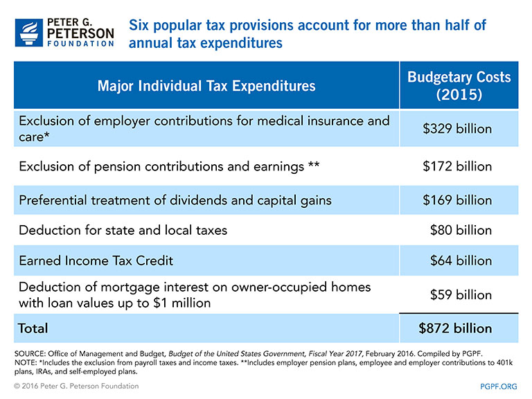 Six popular tax provisions account for more than half of annual tax expenditures