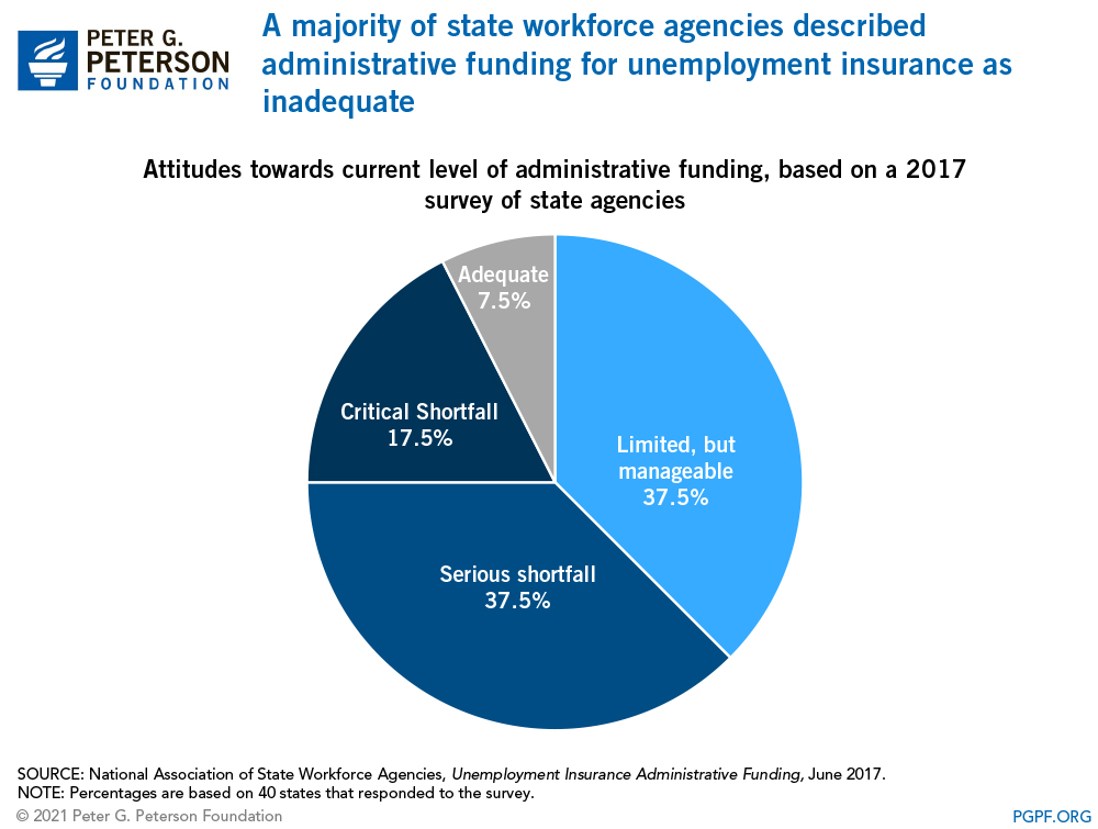 A majority of state workforce agencies described administrative funding for unemployment insurance as inadequate