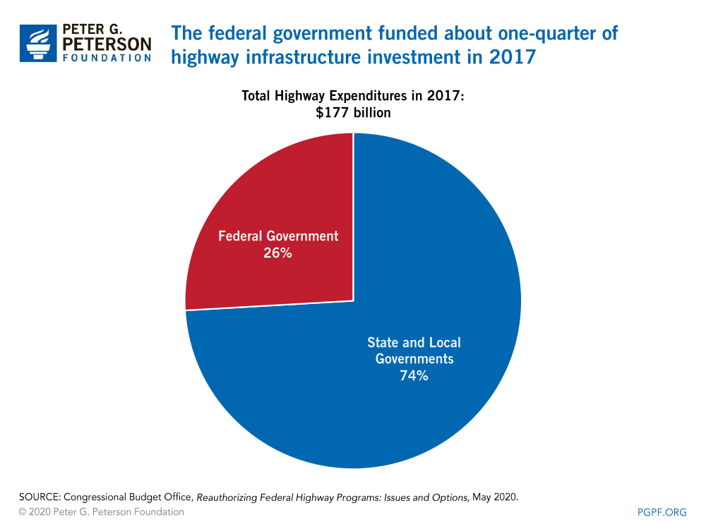 The federal government funded about one-quarter of highway infrastructure investment in 2017