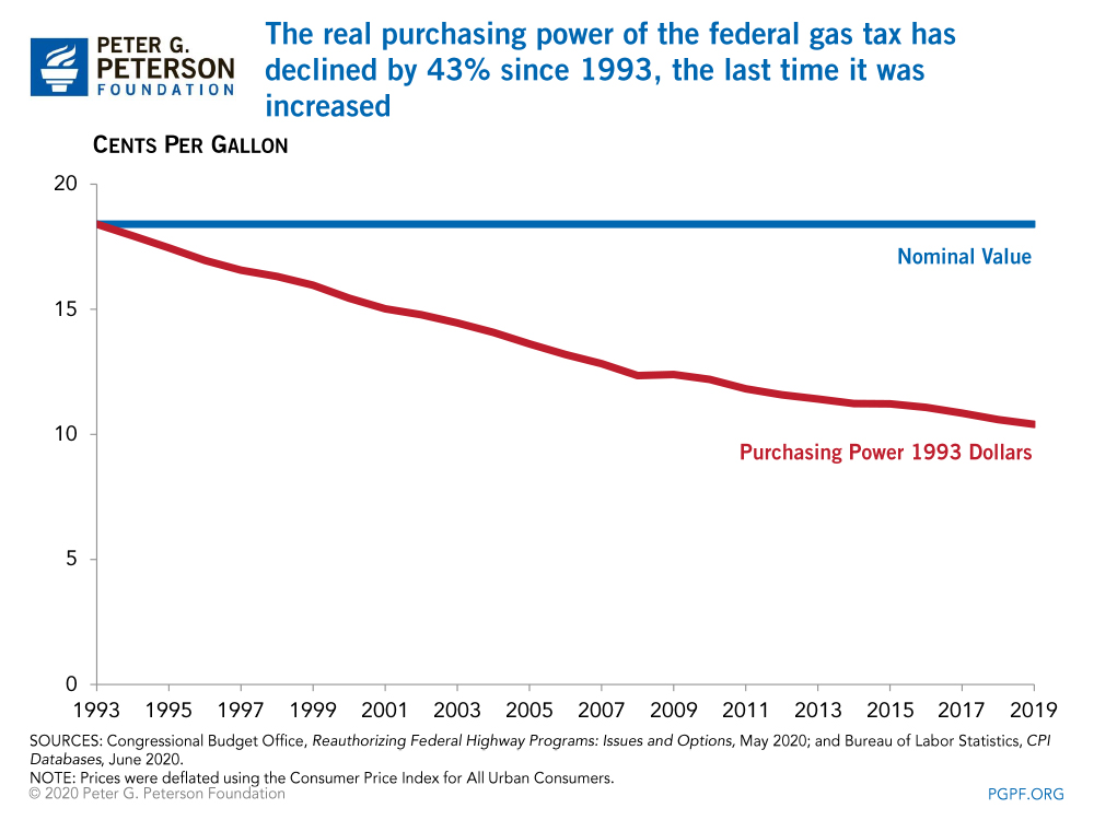 The real purchasing power of the federal gas tax has declined by 43% since 1993, the last time it was increased