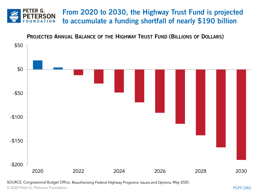 From 2020 to 2030, the Highway Trust Fund is projected to accumulate a funding shortfall of nearly $190 billion