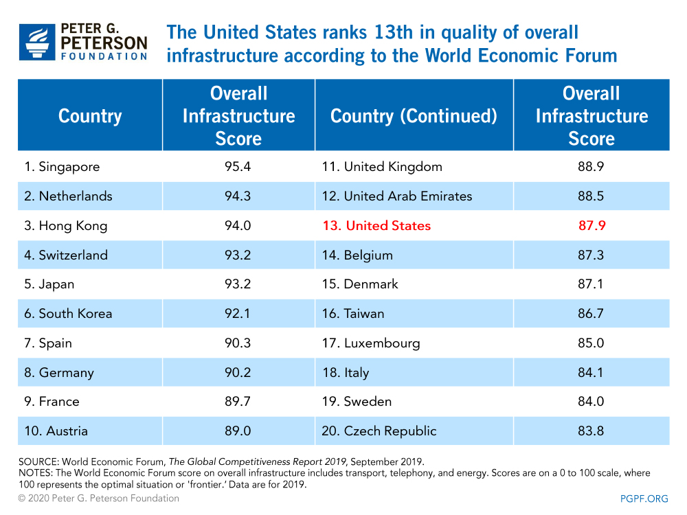 The United States ranks 13th in quality of overall infrastructure according to the World Economic Forum