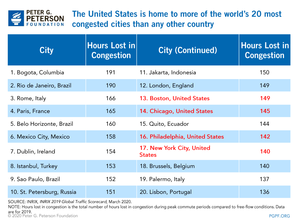 The United States is home to more of the world's 20 most congested cities than any other country