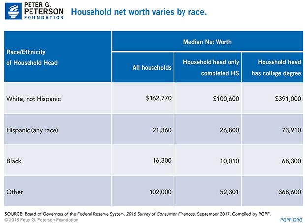 Household net worth varies by race.